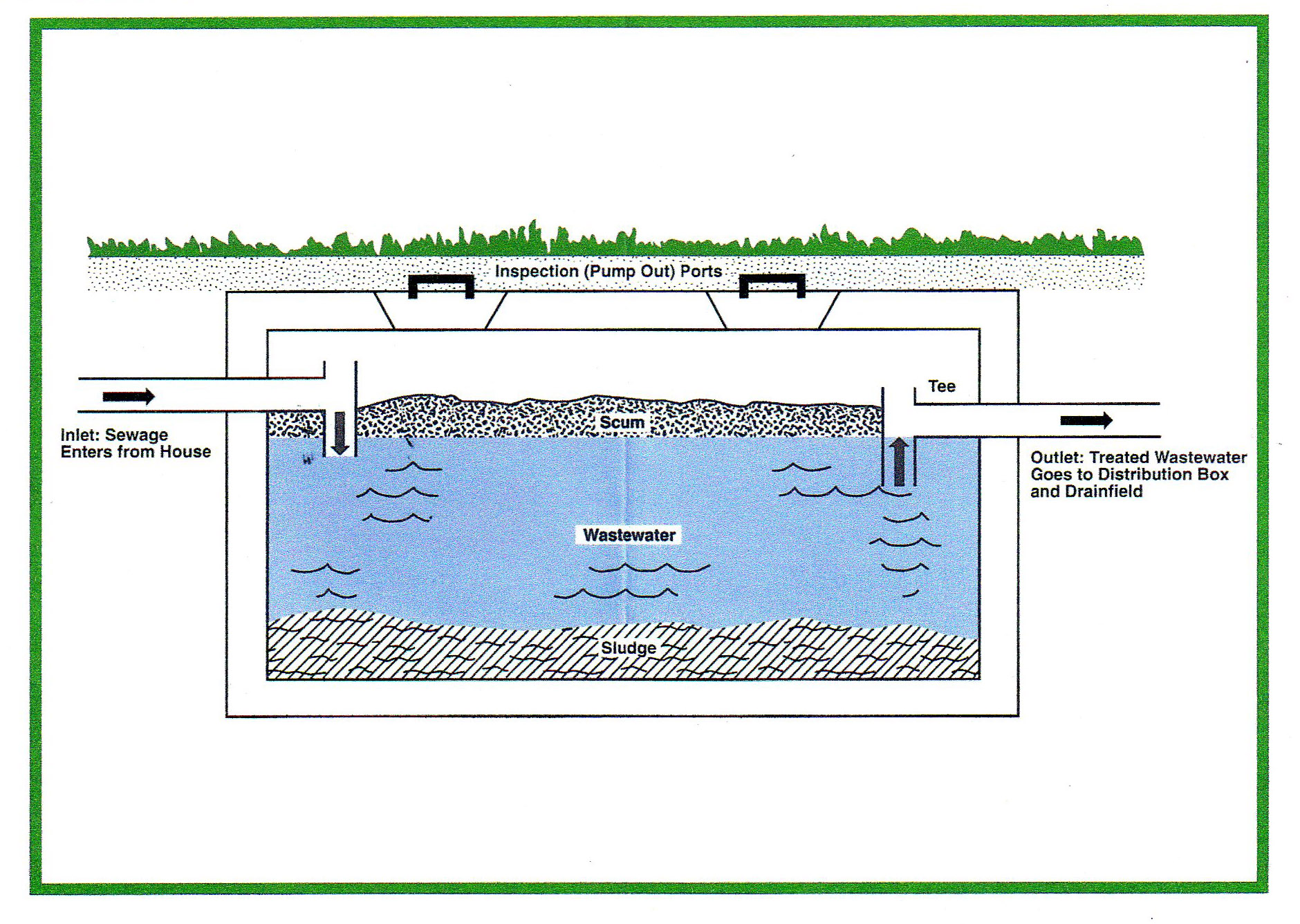 Elitte septic tank septic system diagram for Sewer system diagram